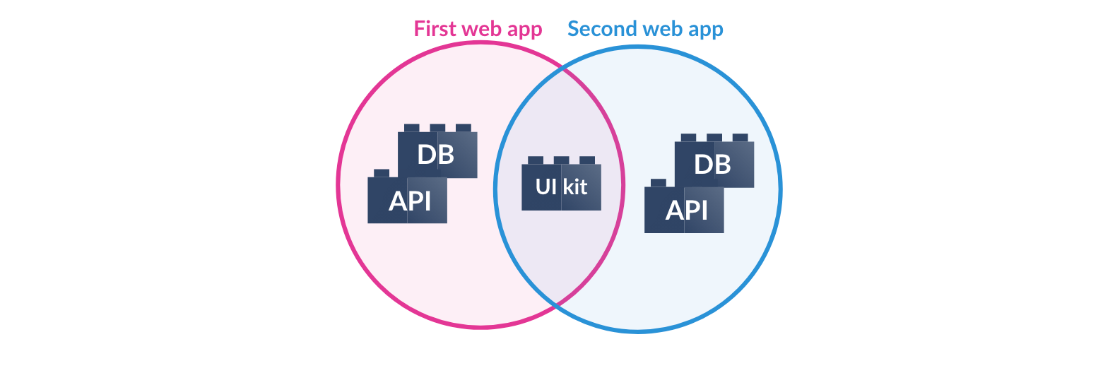 Apps are created from components that can be shared across