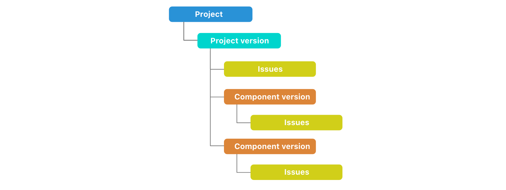 Project and Component release hierarchy.