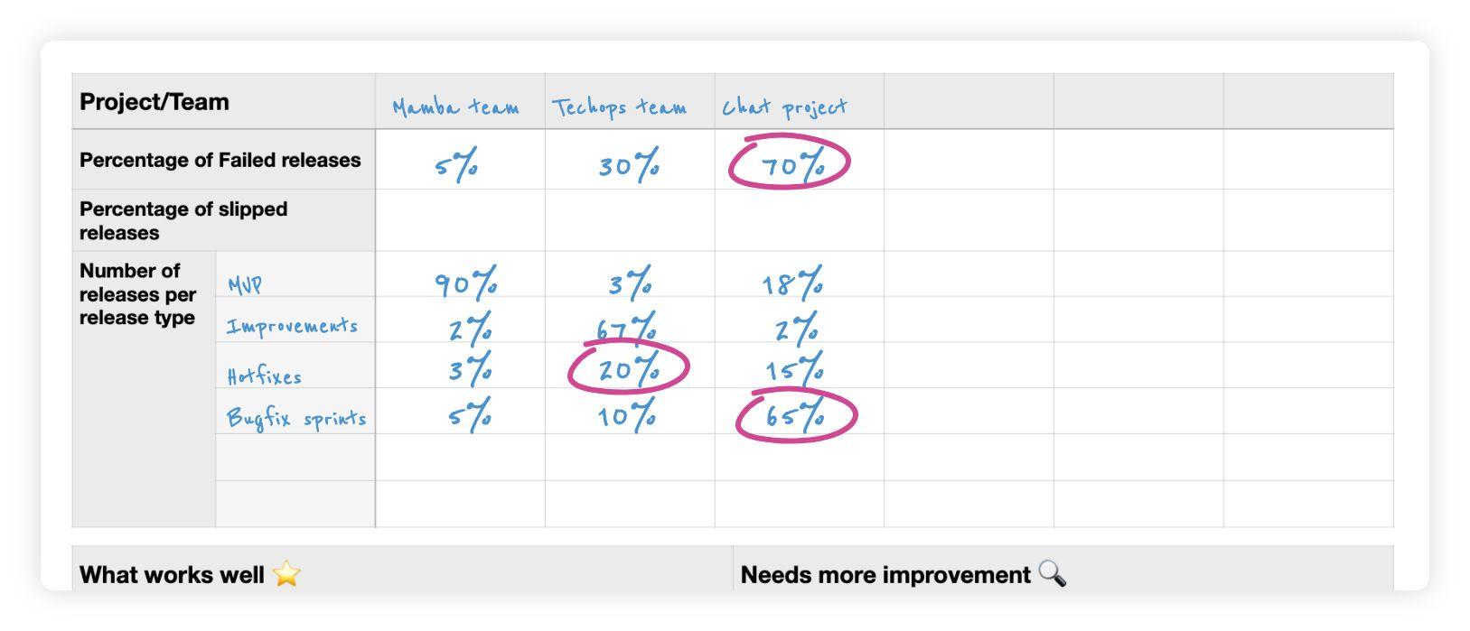 Using release health KPIs to understand