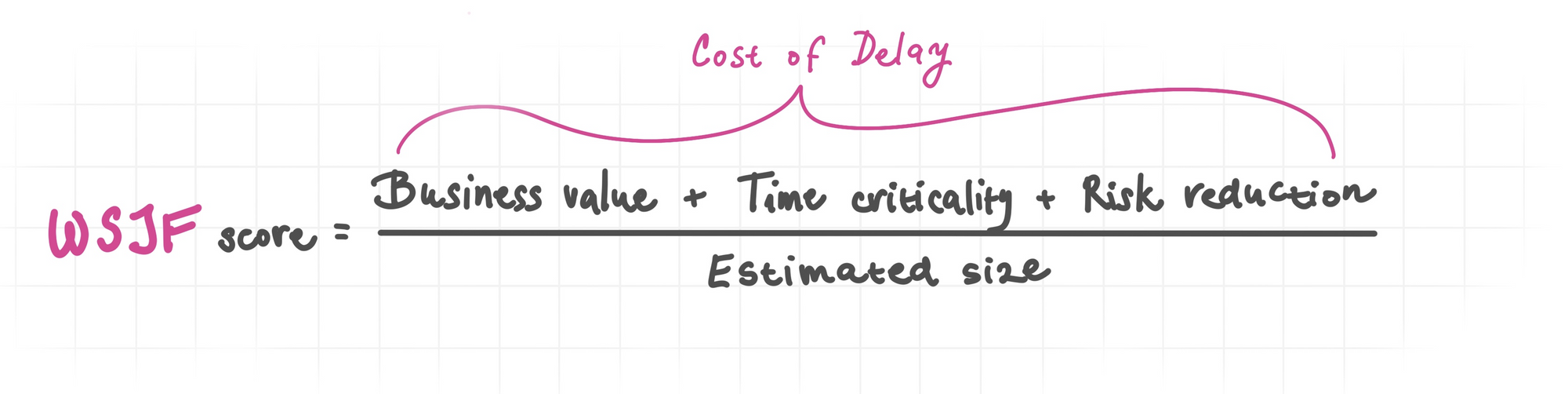 Formula used to calculate WSJF score and Cost of Delay