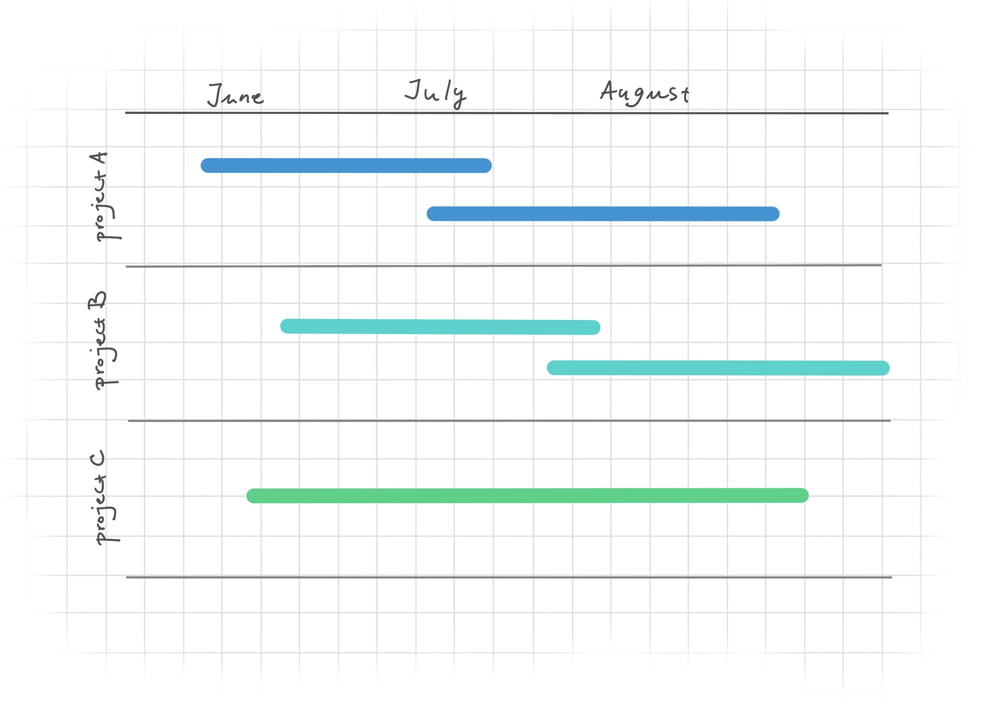 Portfolio roadmap tool for release visibility