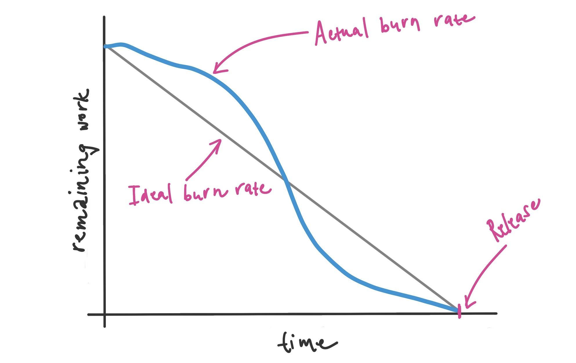 Example of Release burndown chart with Actual and Ideal burn rate.