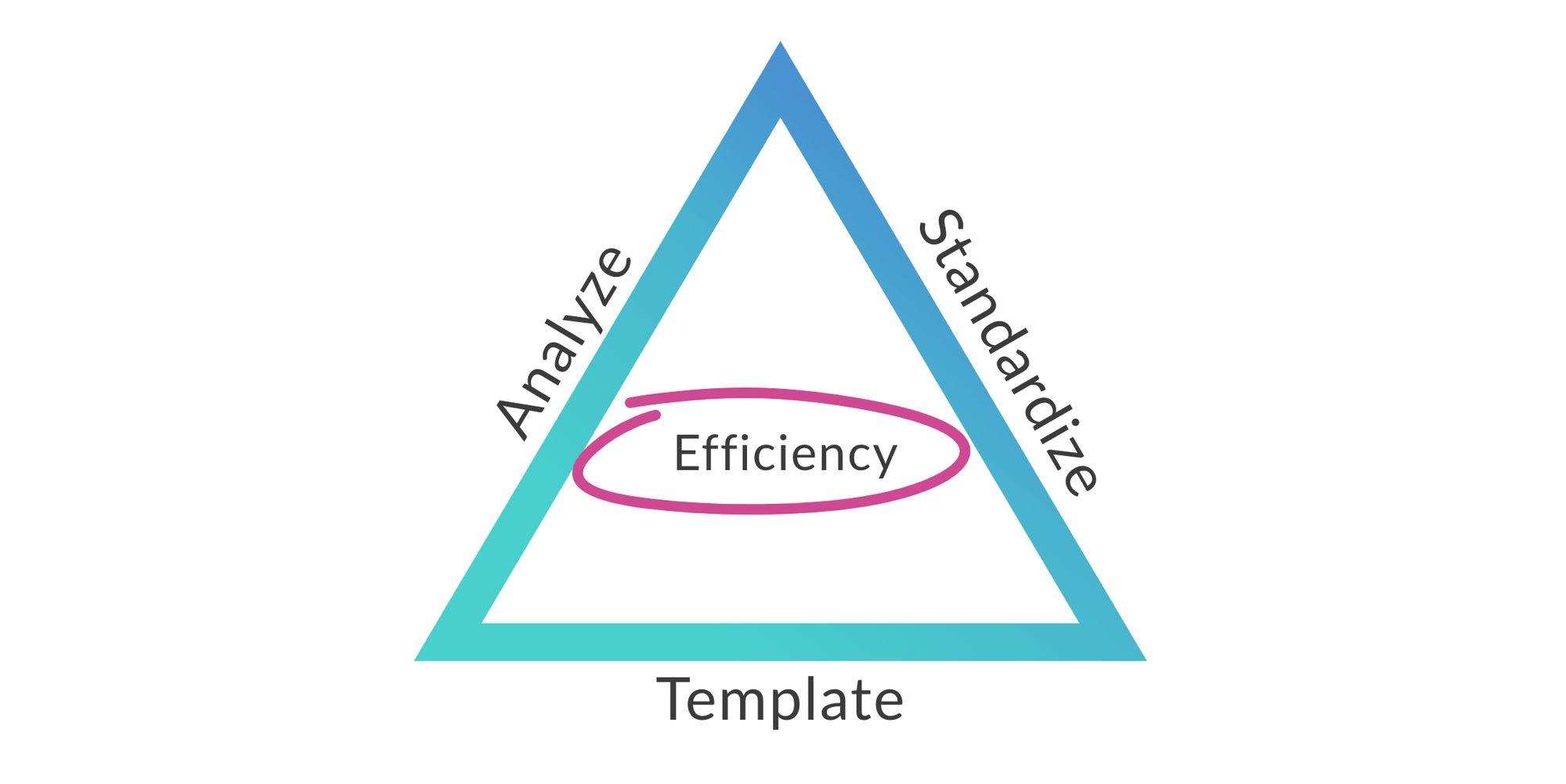 Release Governance Framework for better releases