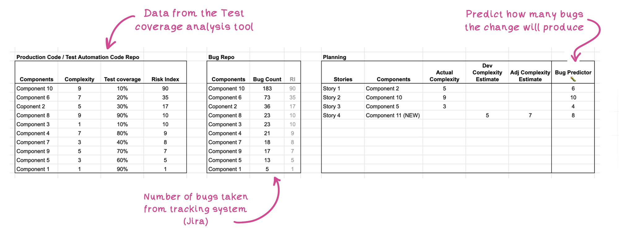 Eliana created this mockup spreadsheet to share with us the basic structure of her planning methodology
