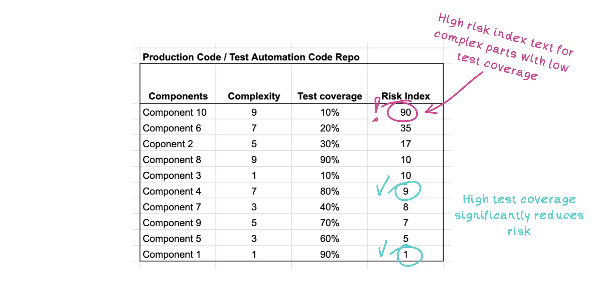 Component risk index helps predict how difficult the change will be to implement