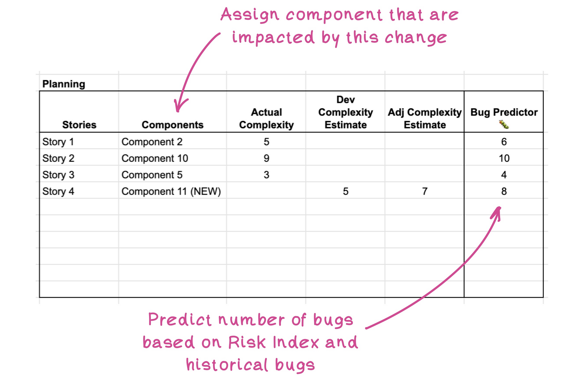 Predict number of bugs using Risk index and number of past bugs