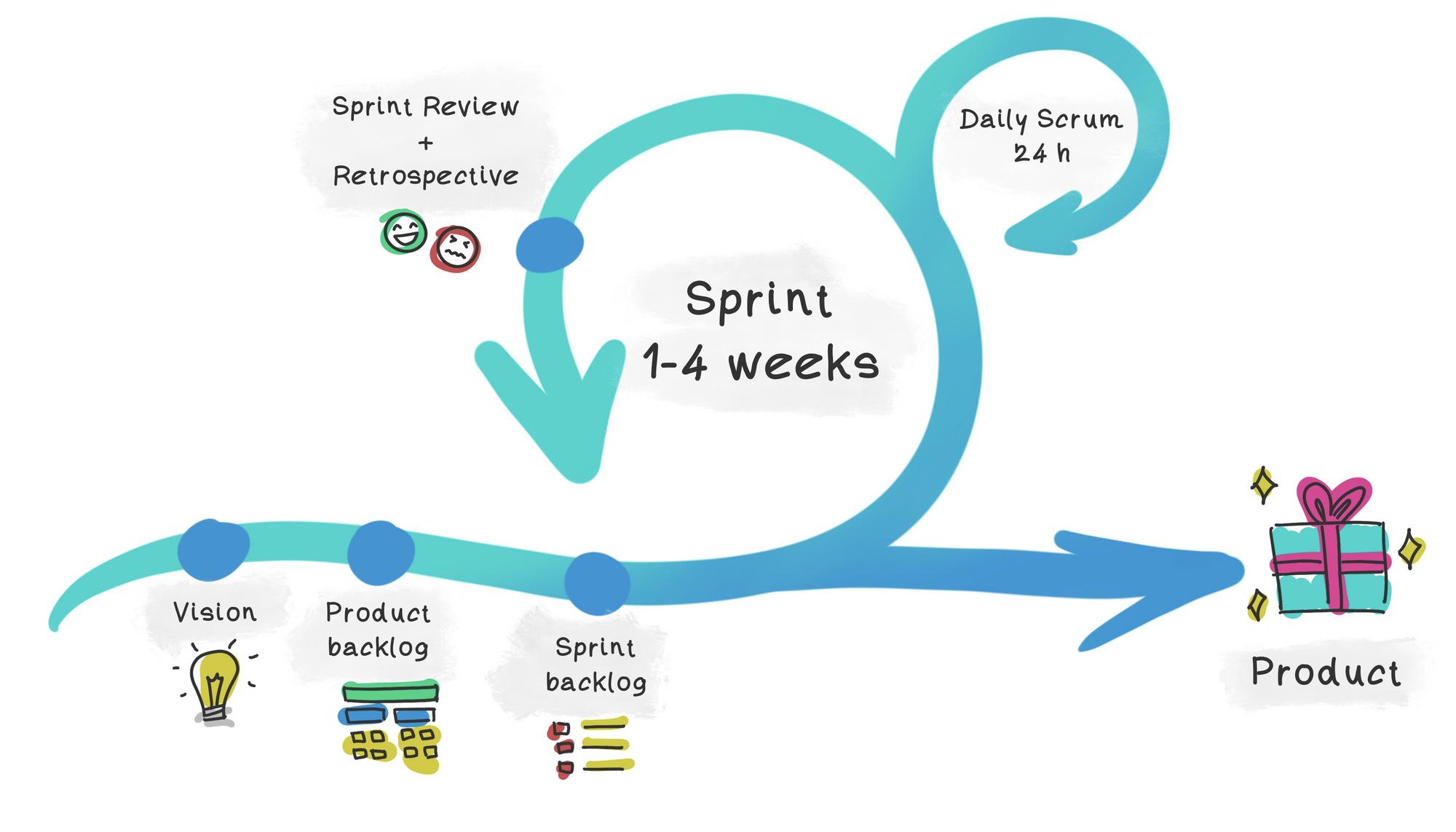 Scrum workflow for better prioritization