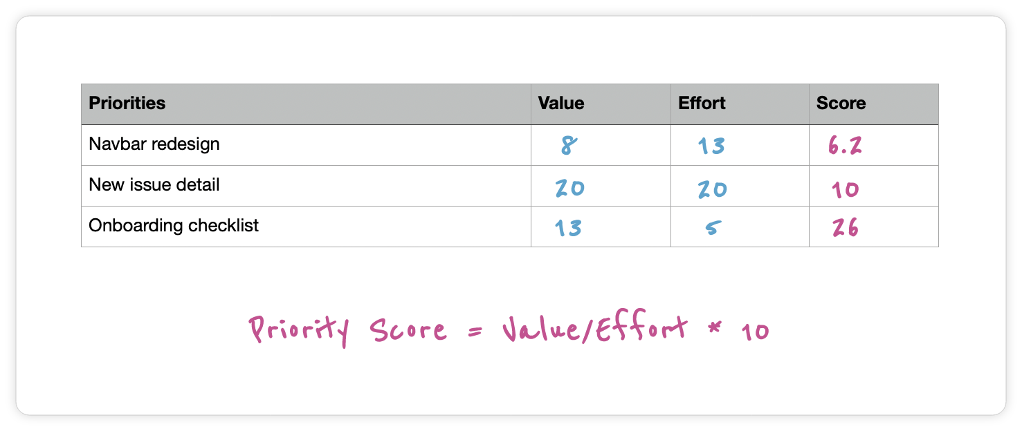 Value vs. Effort prioritization template with score and formula