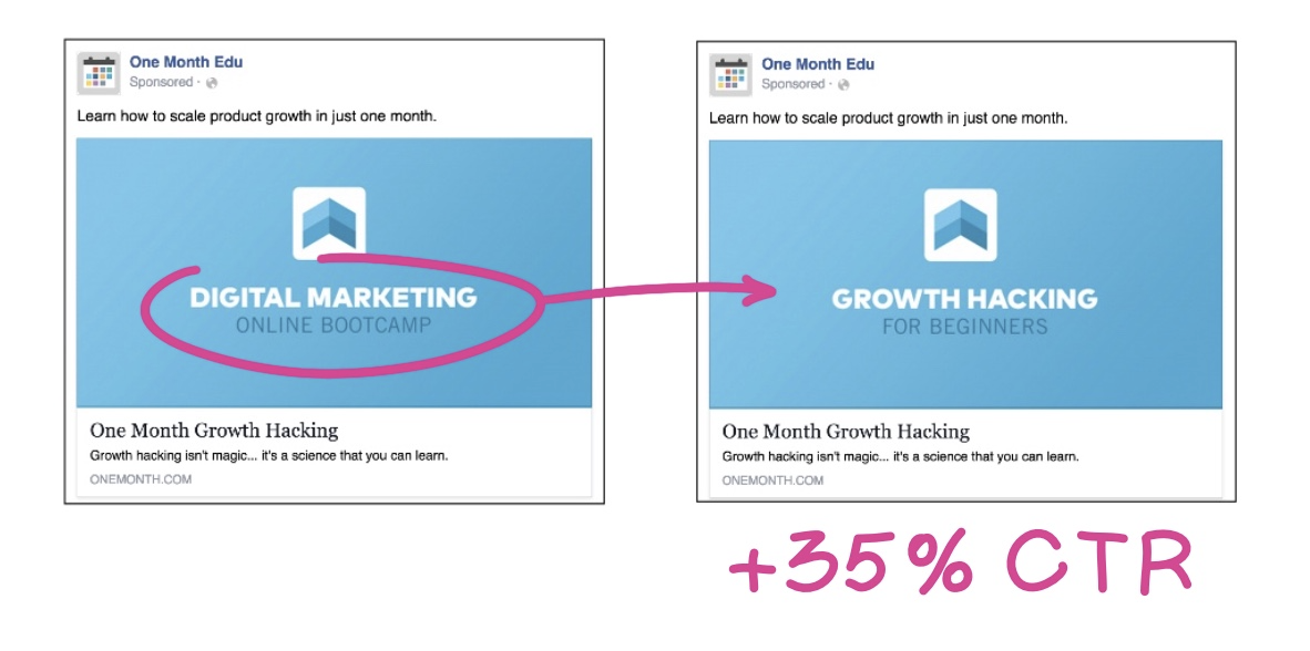 35% click through rate increase capture during A/B testing