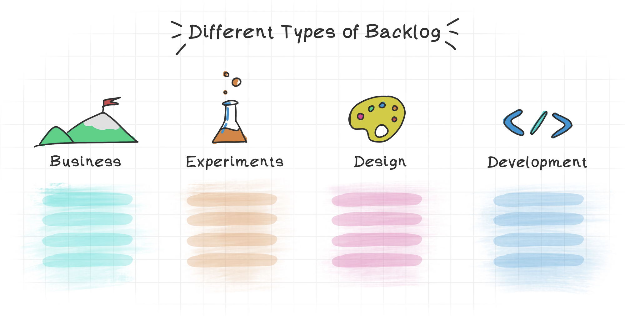 What are the different backlog types?