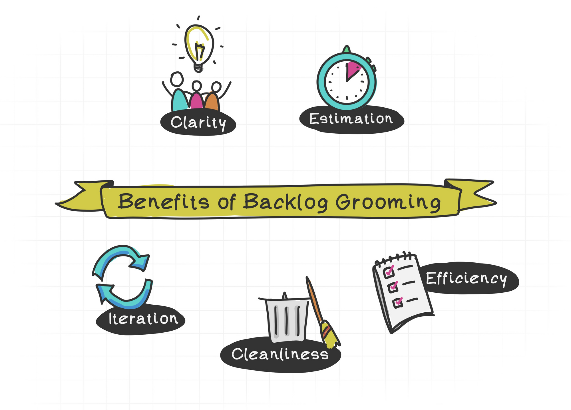 There are many benefits to grooming a backlog