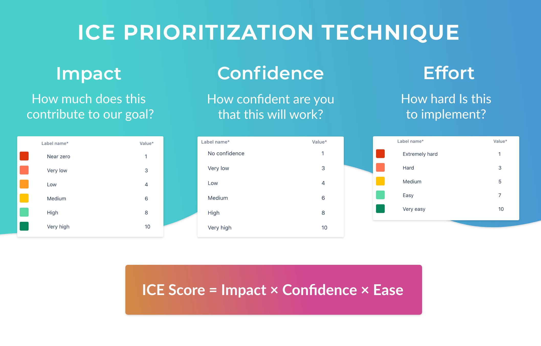 The ICE Prioritization method cheatsheet