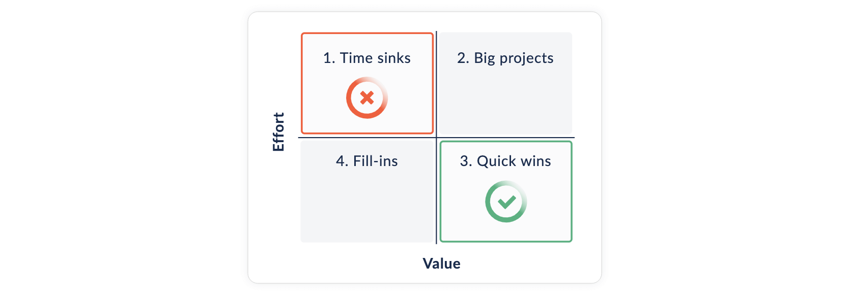 Priority matrix in Foxly with quadrants