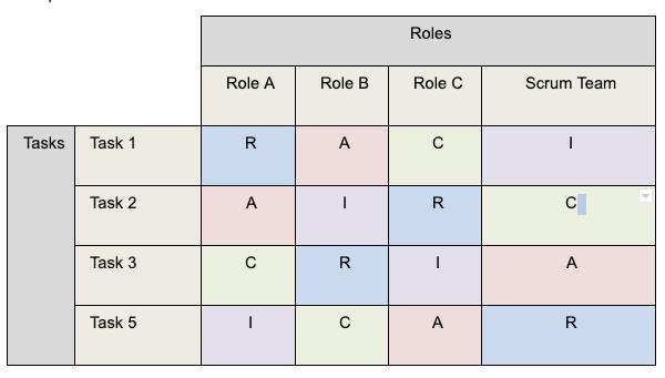 Example of RACI chart