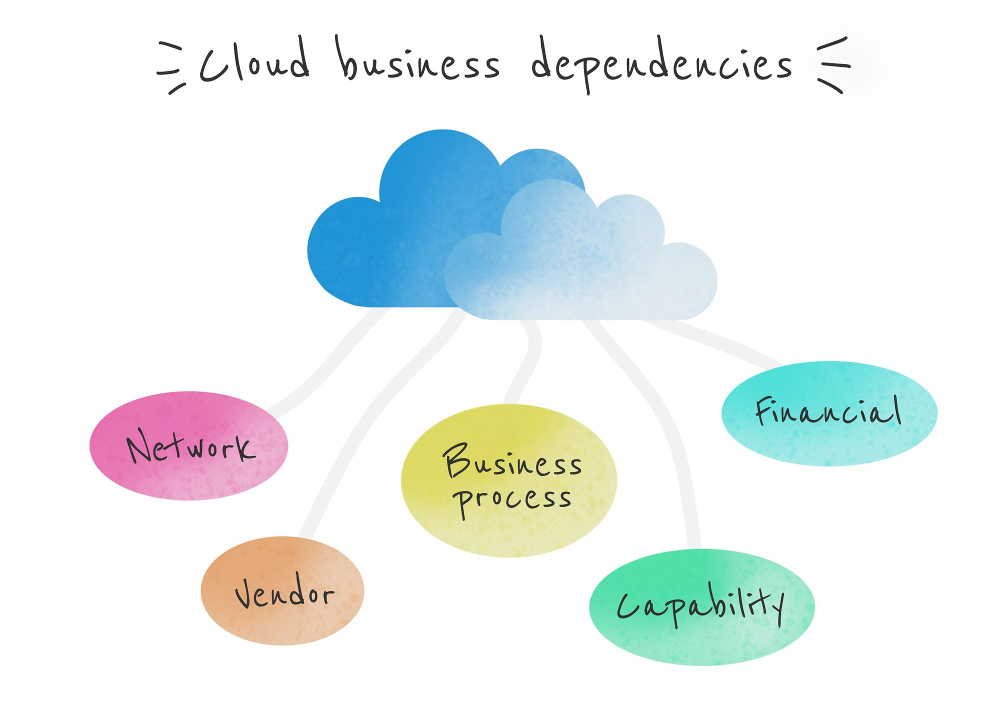 The types of dependencies that should be accounted for in Cloud technology business cases