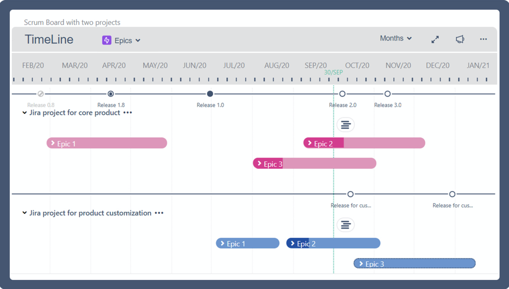 Roadmap for the Project Timeline plugin in Jira