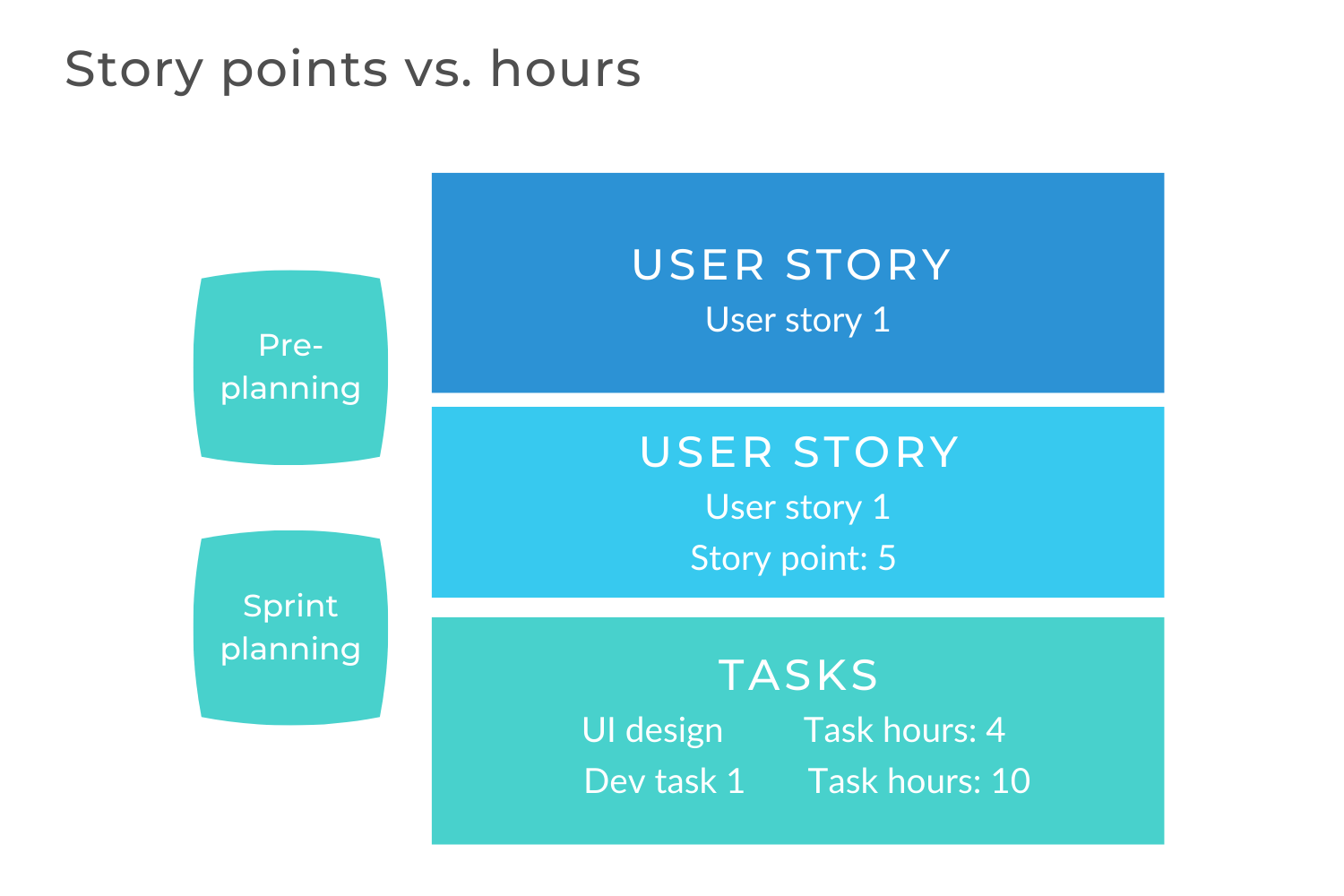 Story points vs. hours