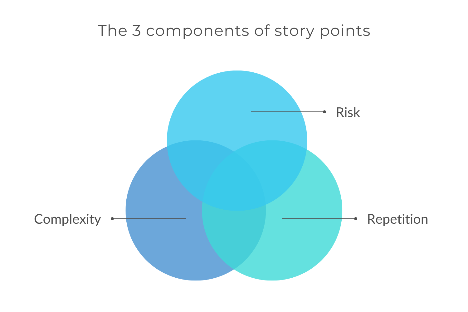 Story Point Estimation Components