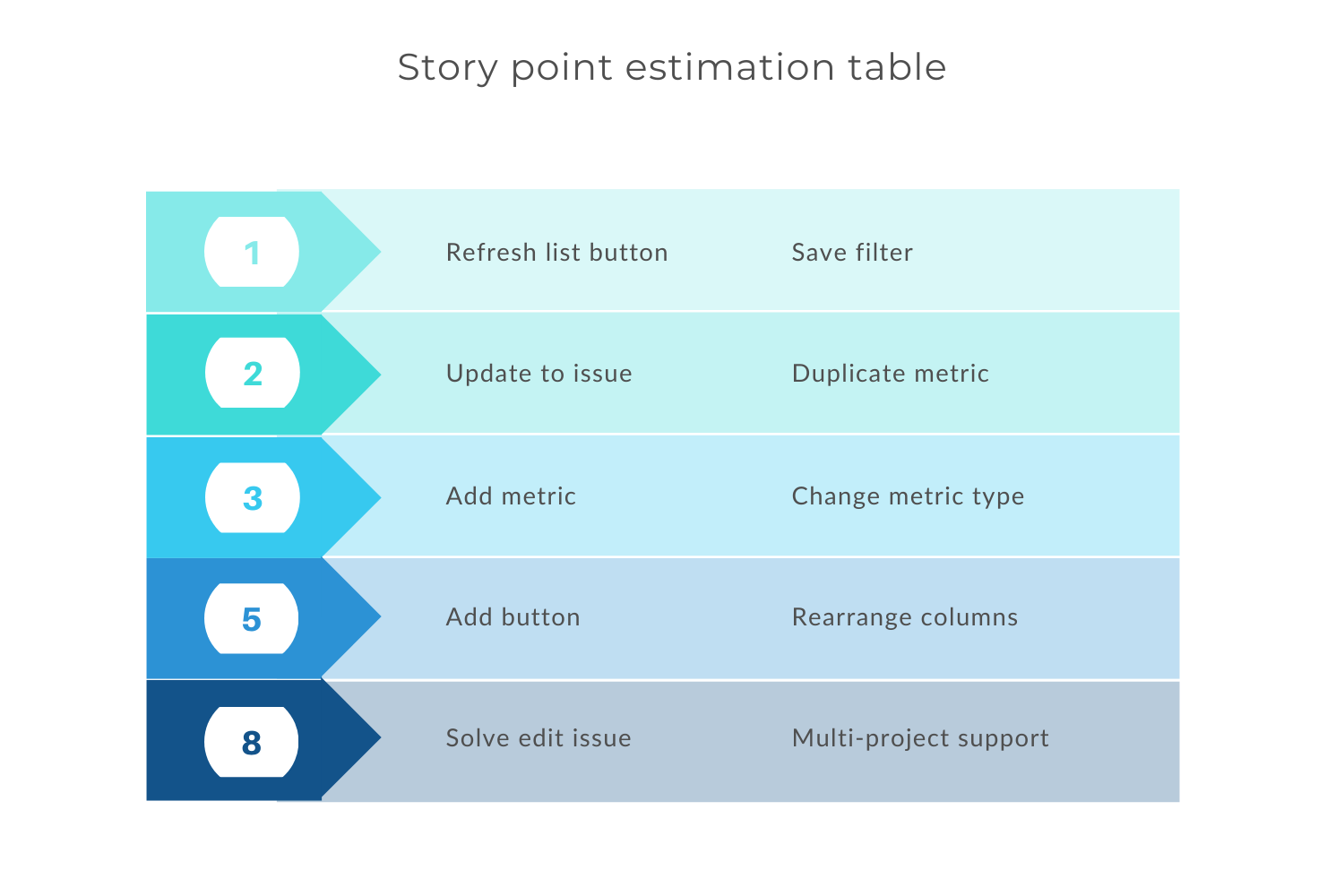 Storypoint estimation table