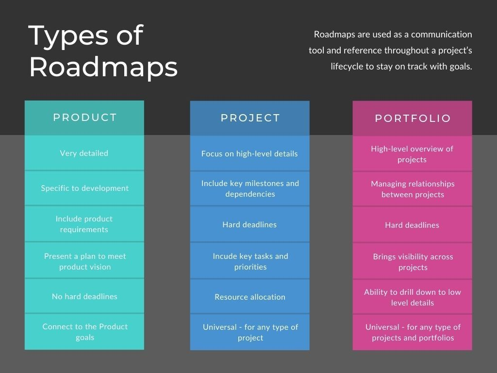 Product, project and portfolio roadmaps - the differences