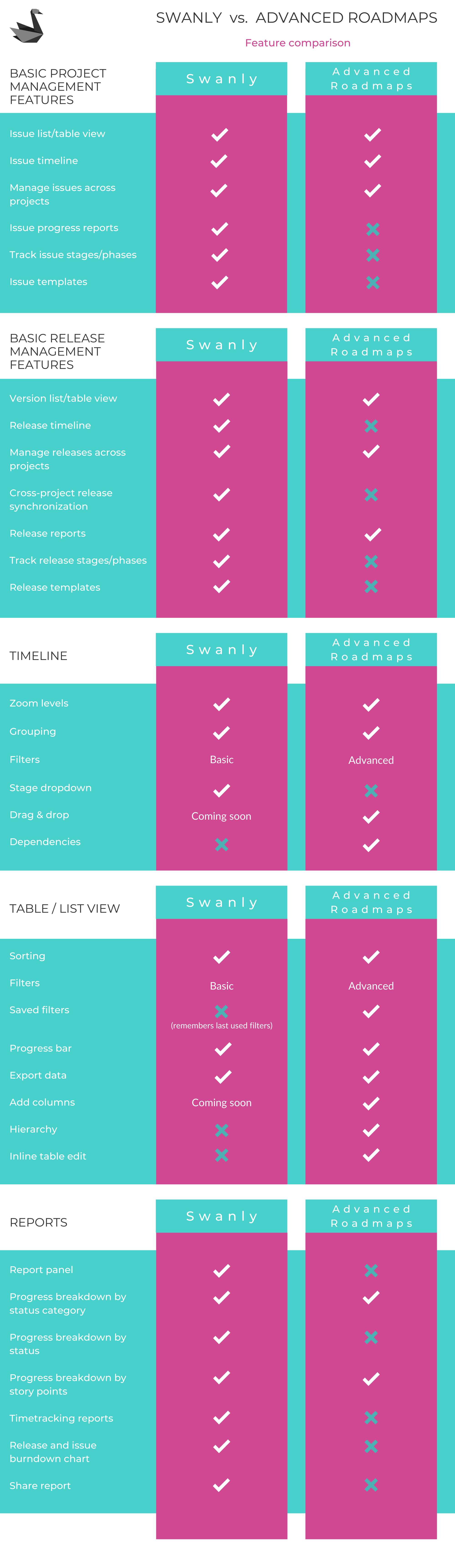 Infographic with feature comparison between Swanly and Advanced Roadmaps