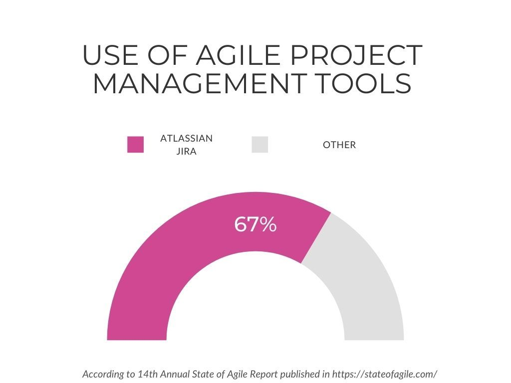 Is Jira used for Agile Project Management?