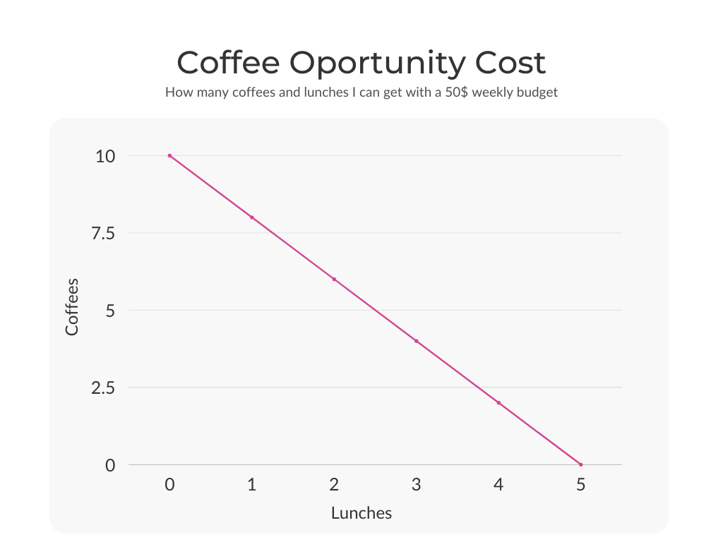 Opportunity Cost example
