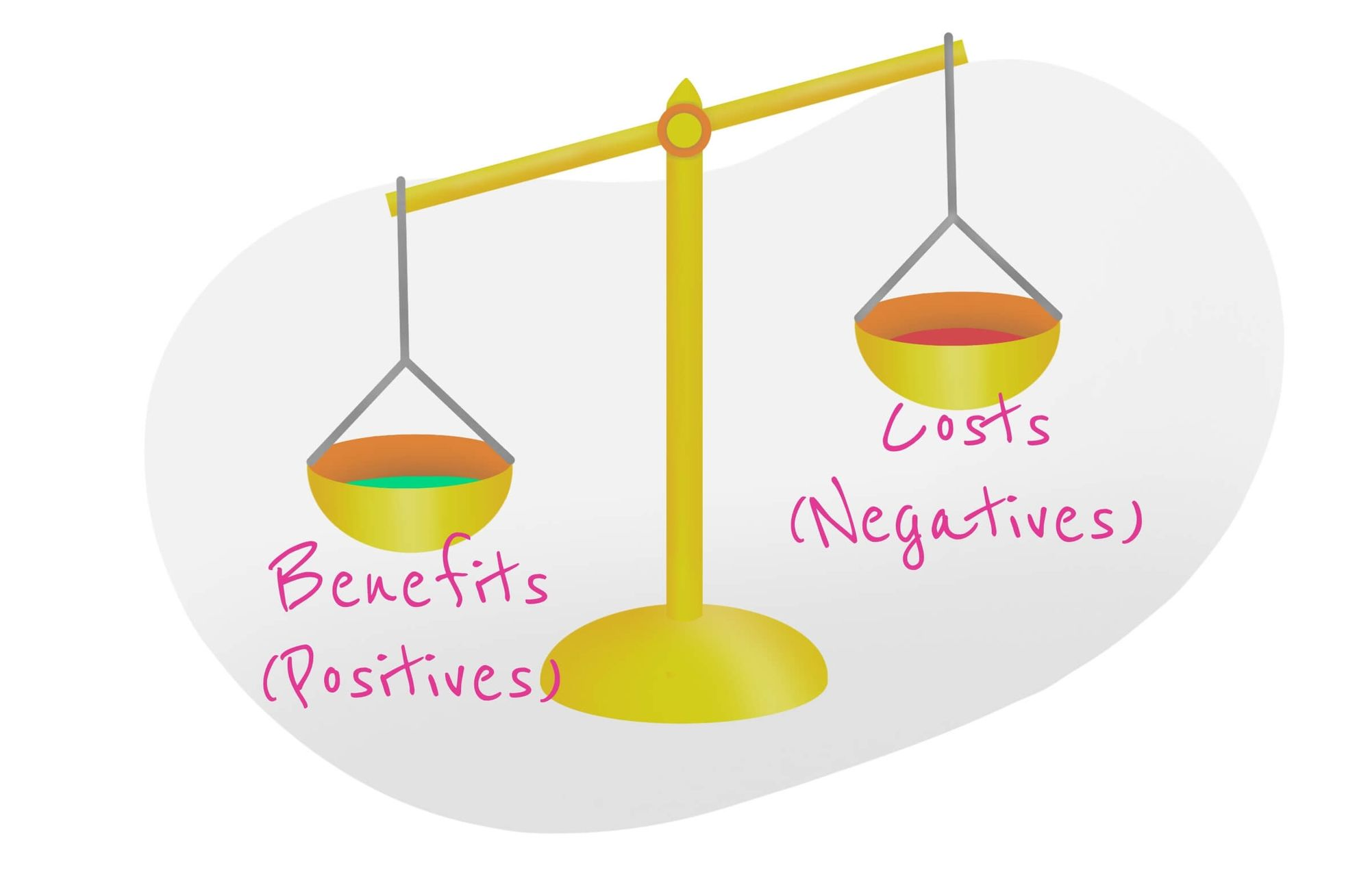 Weighing Benefits and Costs during cost-benefit analysis.