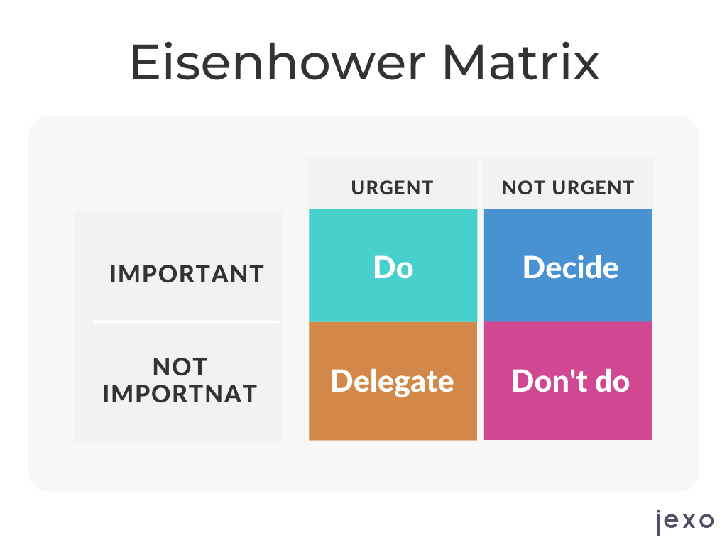 Example of Eisenhower Urgency and Importance matrix