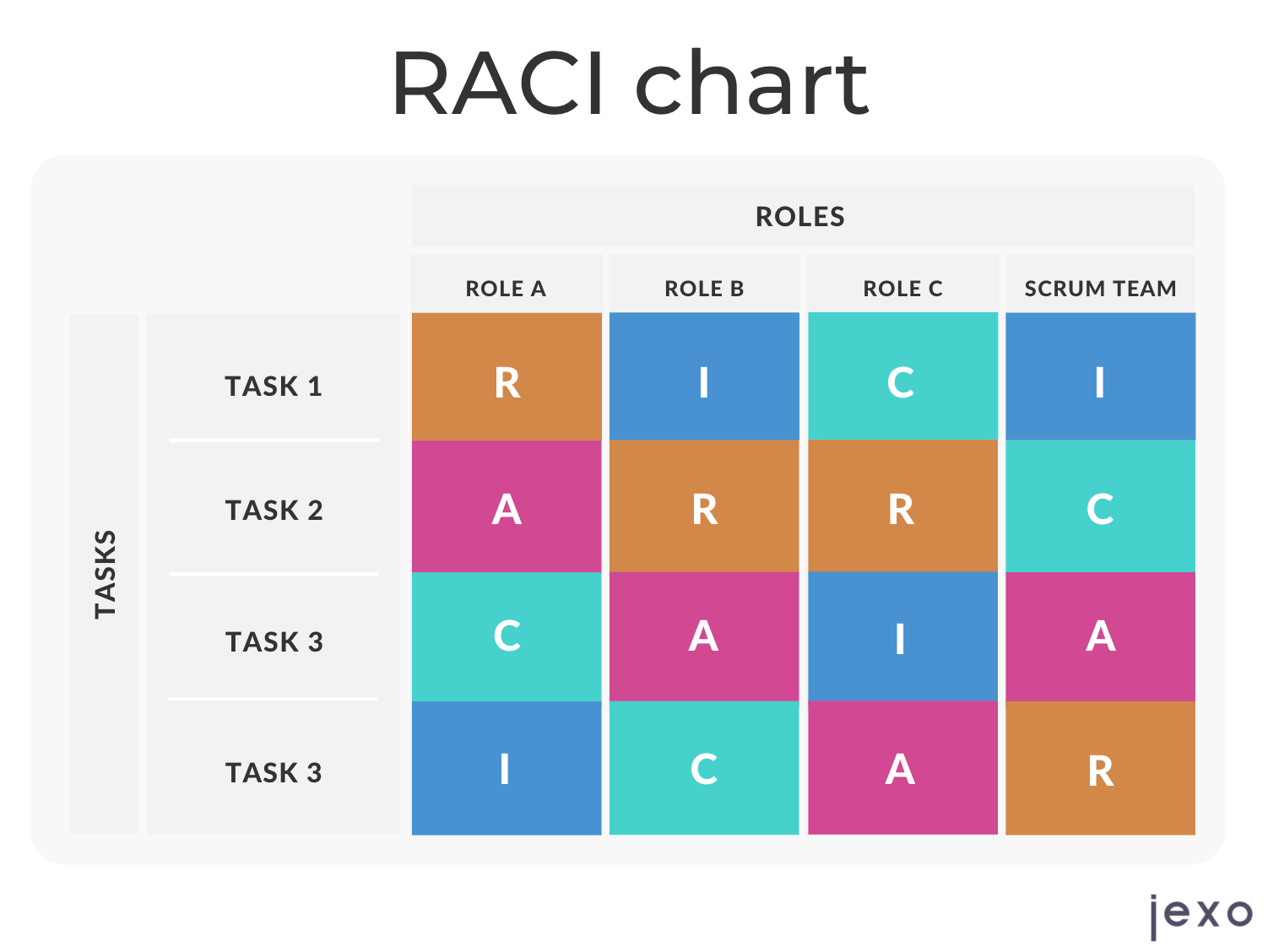 Example of RACI chart - Responsibility assignment matrix