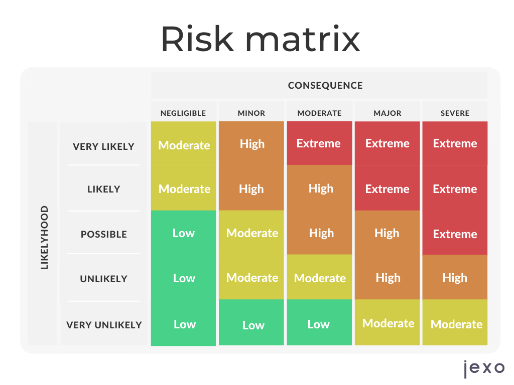 How does risk management matrix used for assessing risks in projects look like?