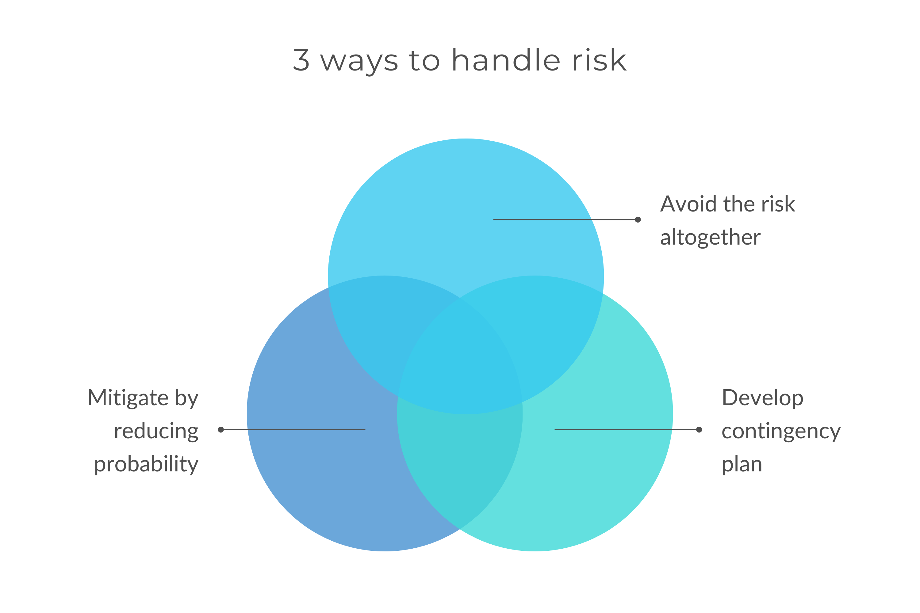 Risk management - there are 3 main ways