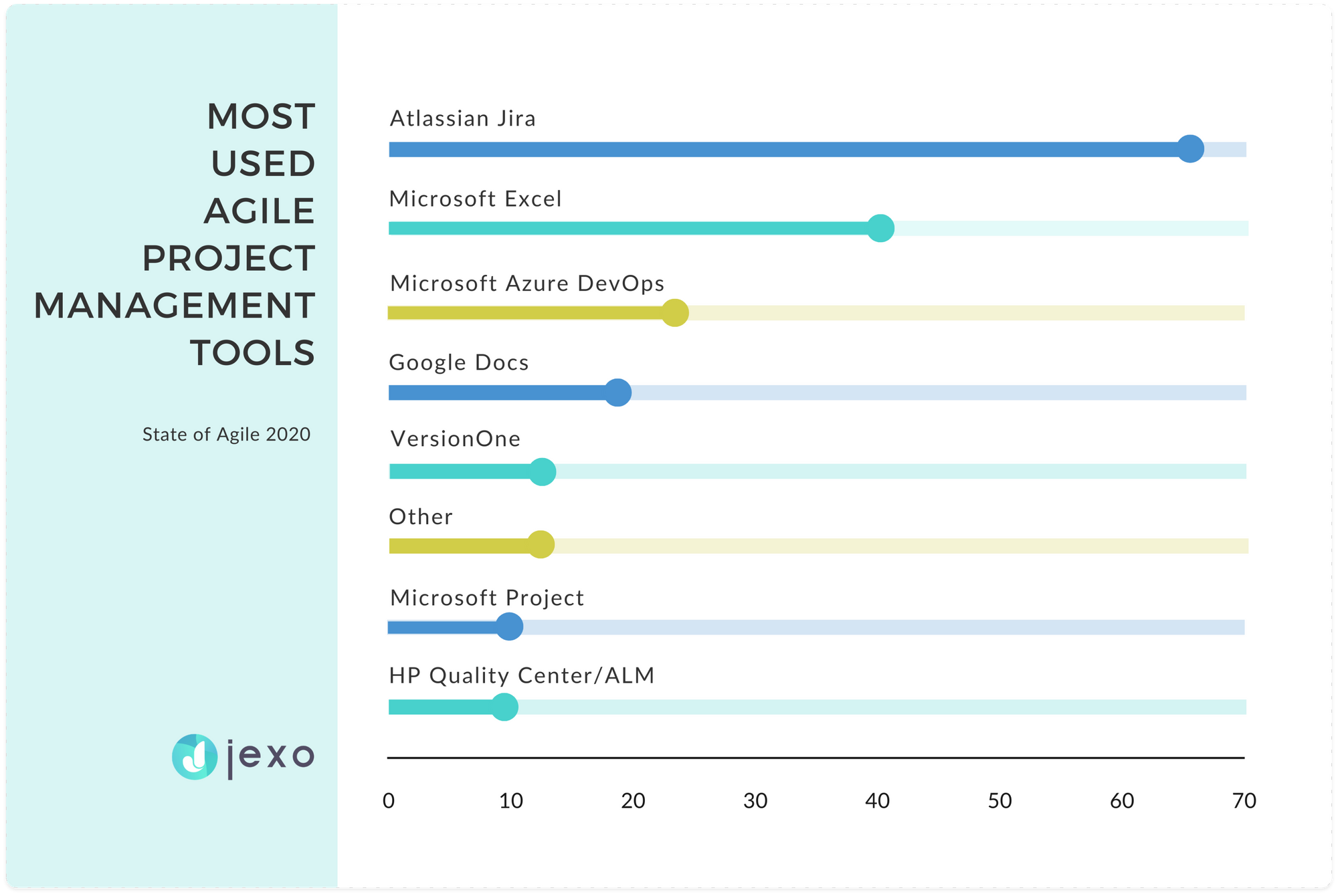 Jira is the most used Agile project management tool in 2020
