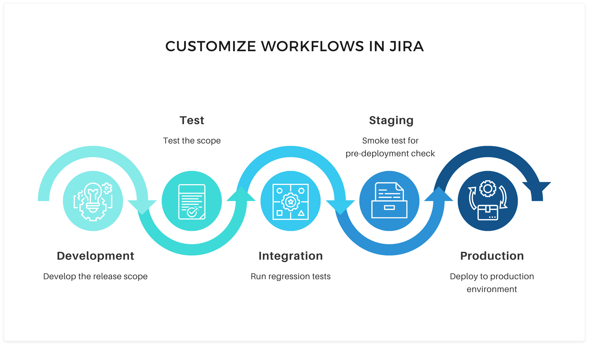 Customize workflows for efficient work management in Jira