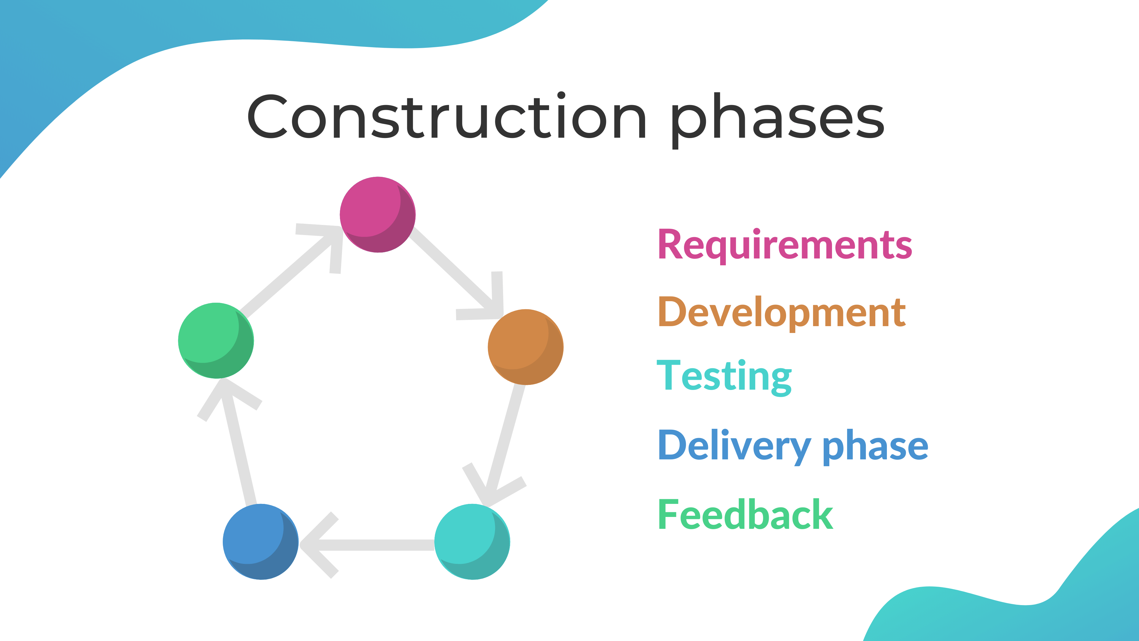 Construction (Iteration) phase of the agile project life cycle