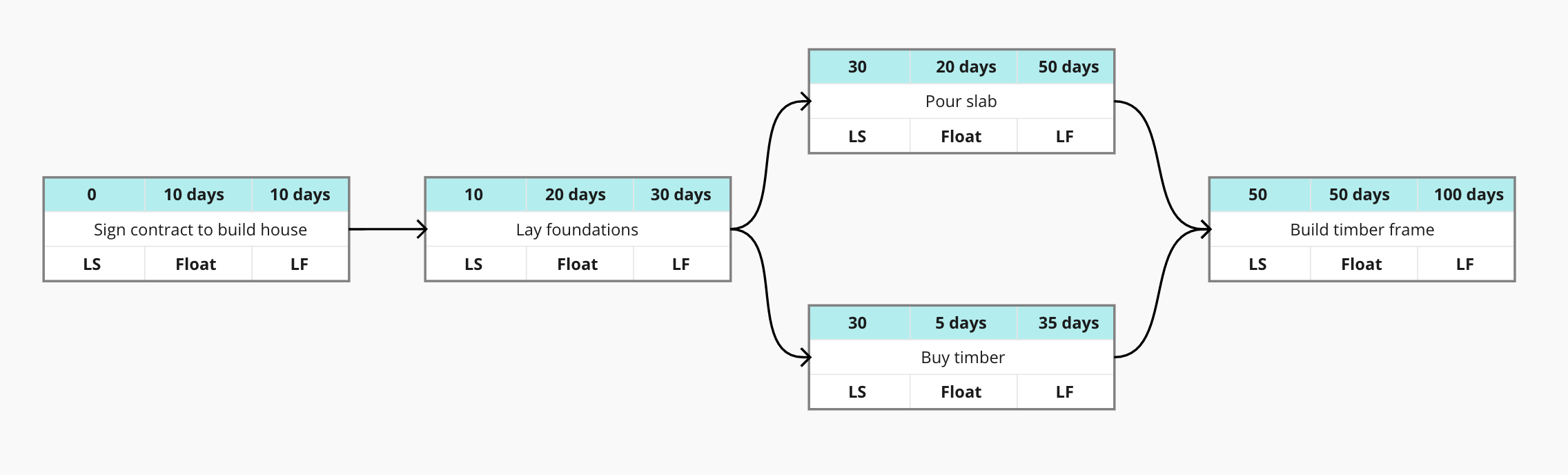 Critical path method step 5: Add ES(Early start) , duration and EF (Early finish) to all tasks