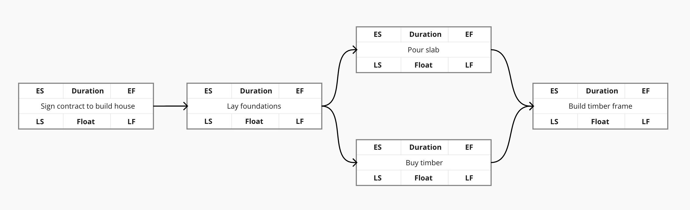 Critical path method step 3: Map tasks