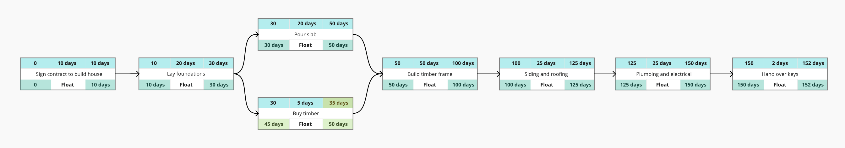 Critical path method step 7: Add late finish and late start to all tasks