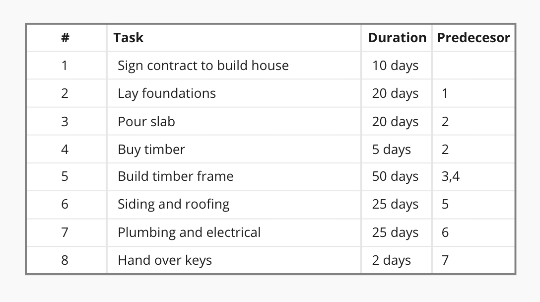 Critical path method step 1: Identify tasks, duration and predecesor