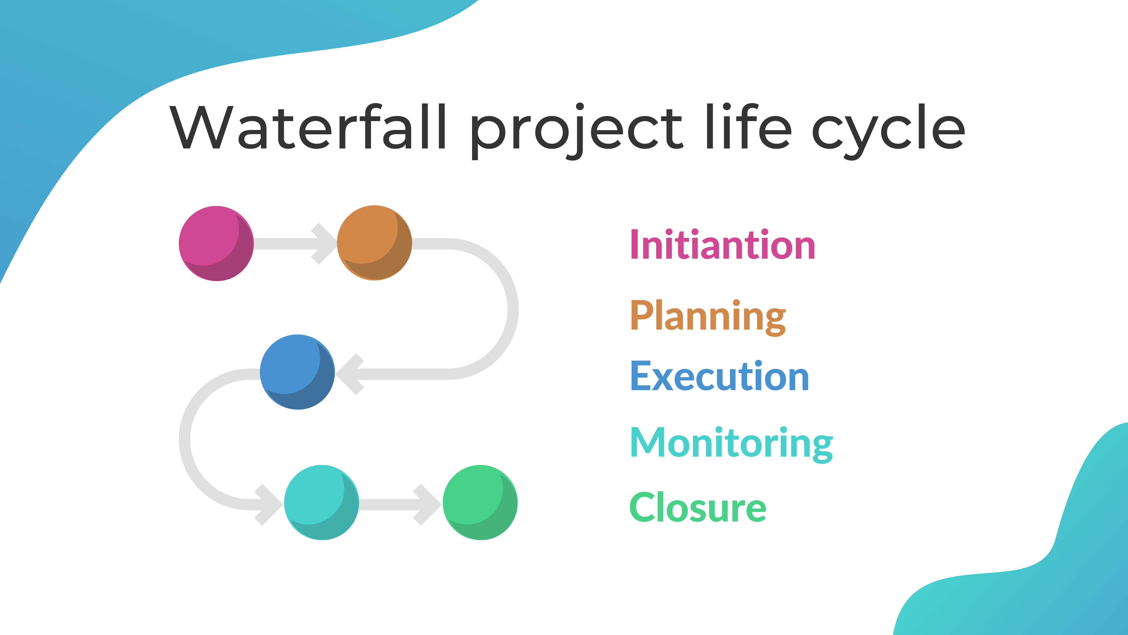 What are phases of the waterfall project life cycle?