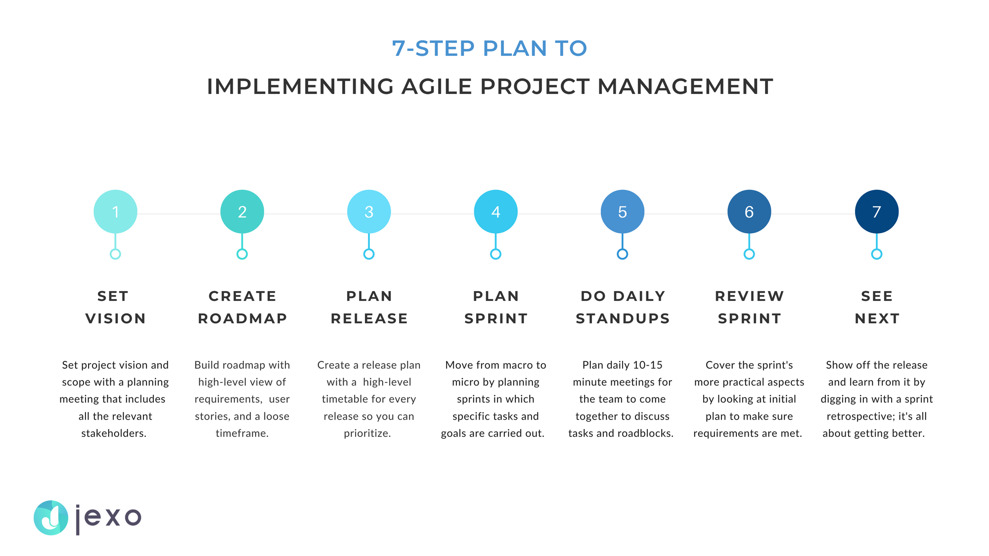 How to implement Agile project management in 7 steps