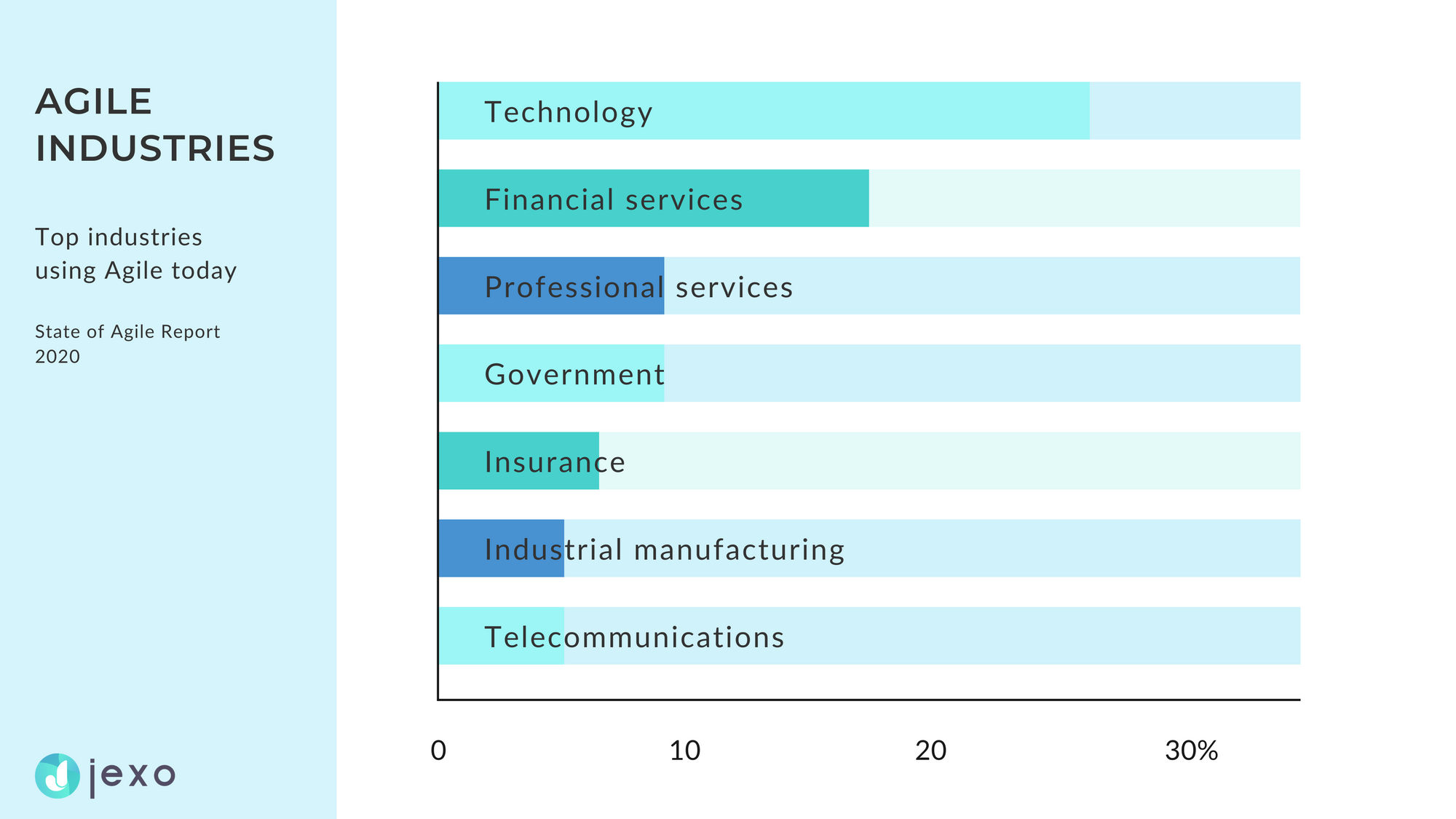 The industries using Agile in 2020