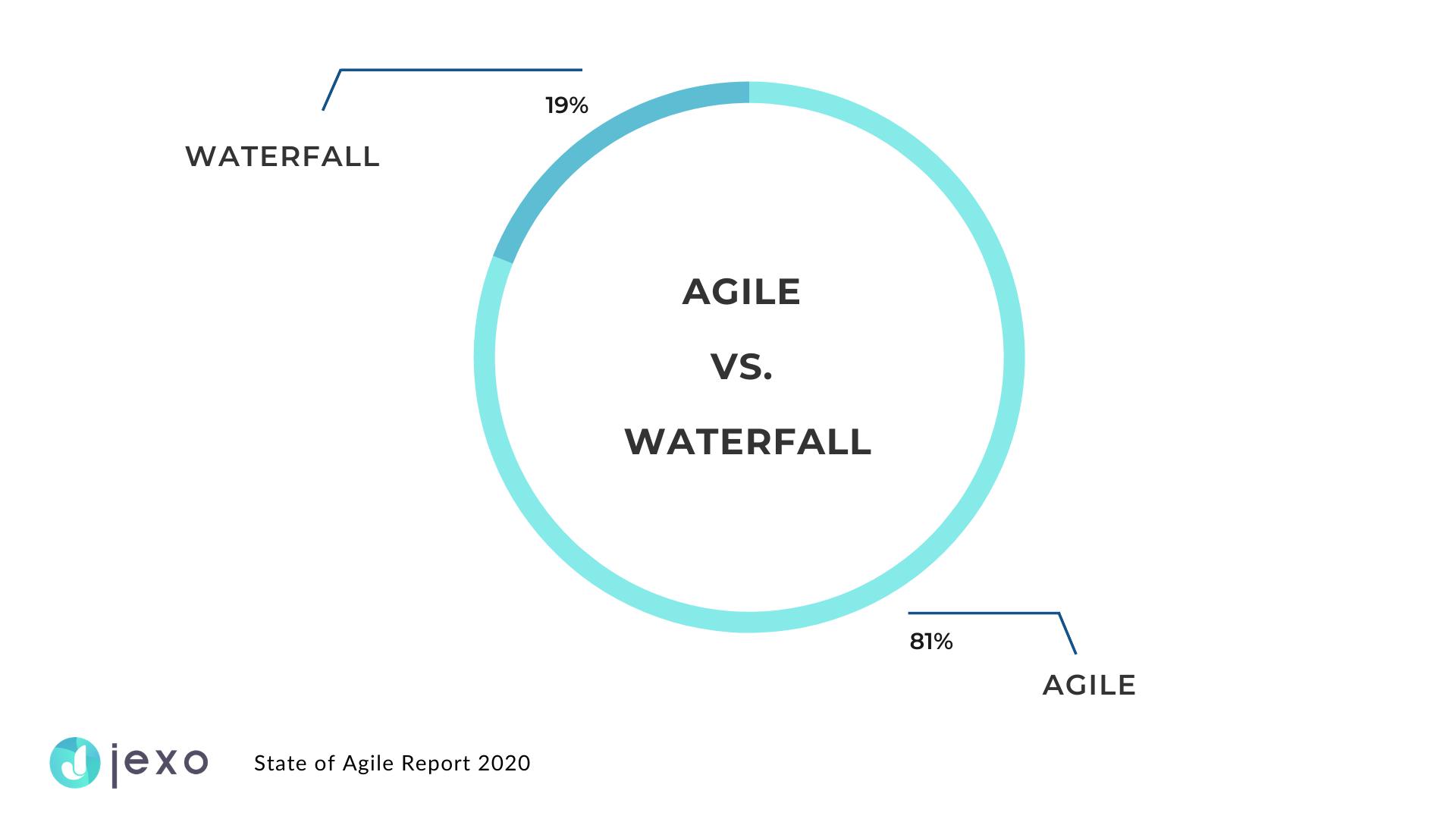 Majority of organizations uses Agile
