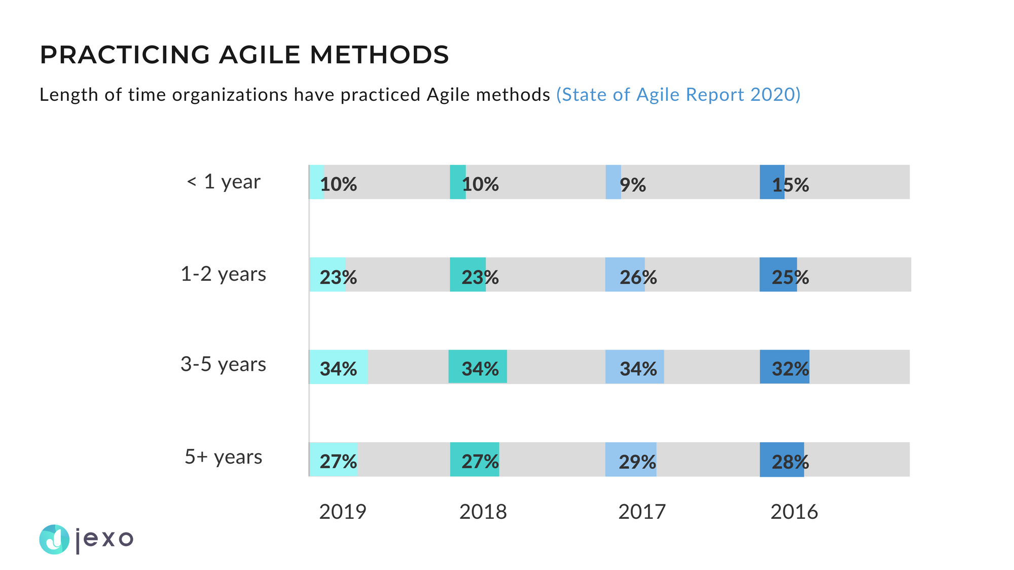 Who uses Agile and since when?