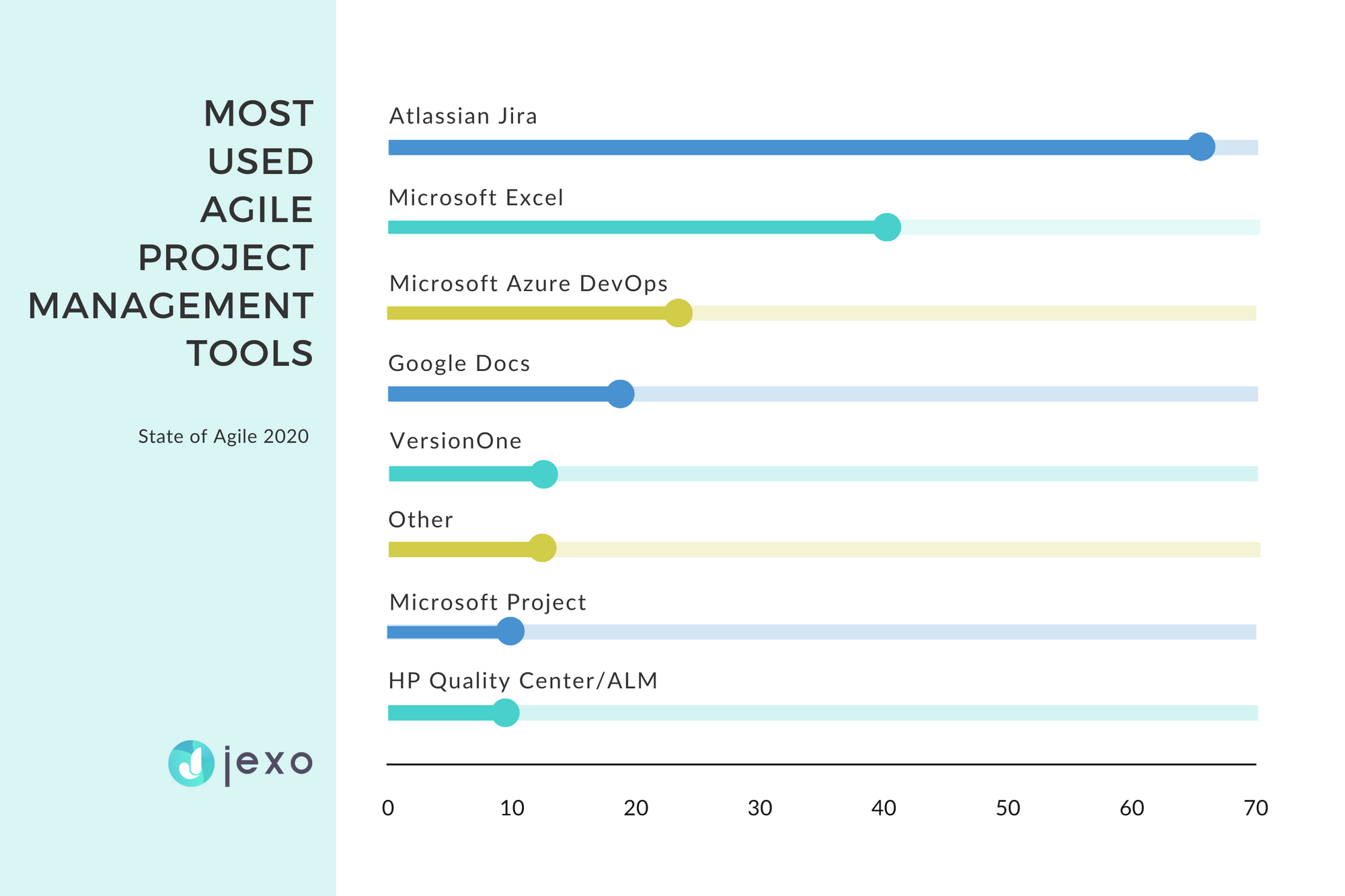 Most used agile PPM tools in 2020