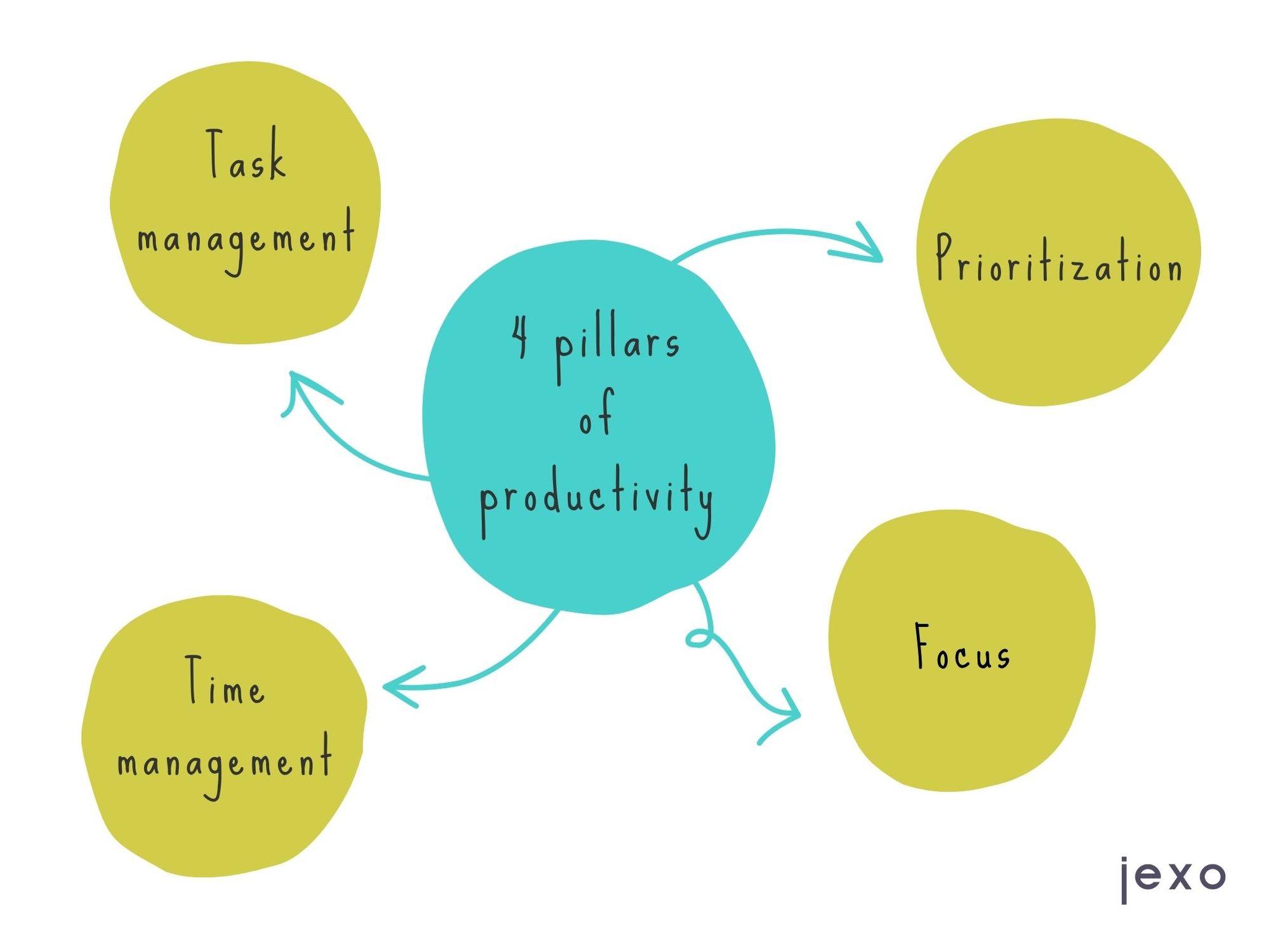 4 productivity pillars: task management, time management, focus, prioritization