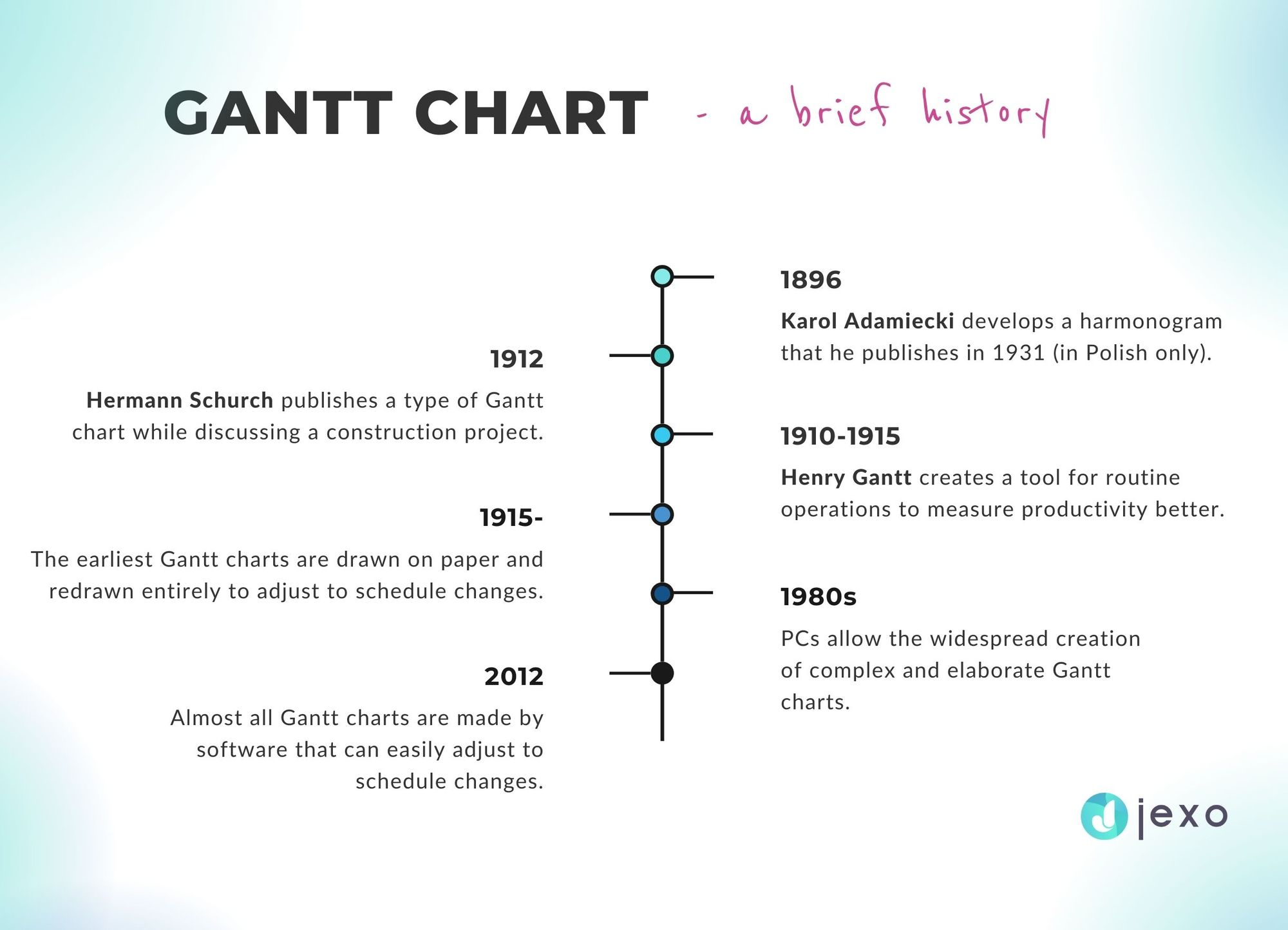 Gantt chart - a brief history in project management