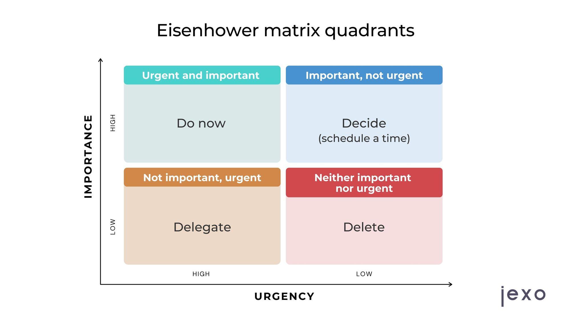 Eisenhower Matrix has four quadrants - importance vs. urgency