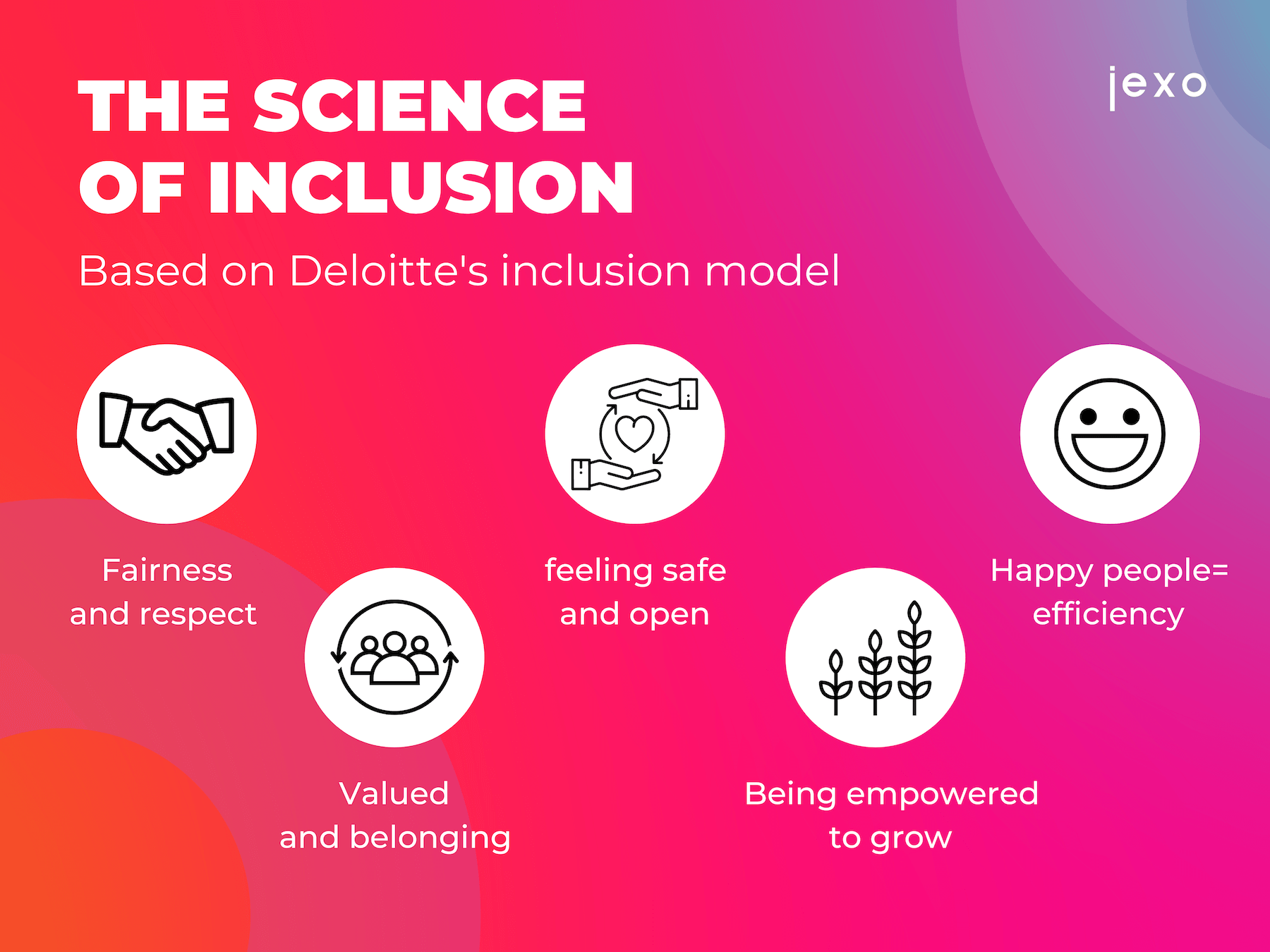 Images show Deloitte's inclusion model of Fairness and respect, valued and belonging, feeling safe and open, being empowered to grow and happy people equals efficiency.