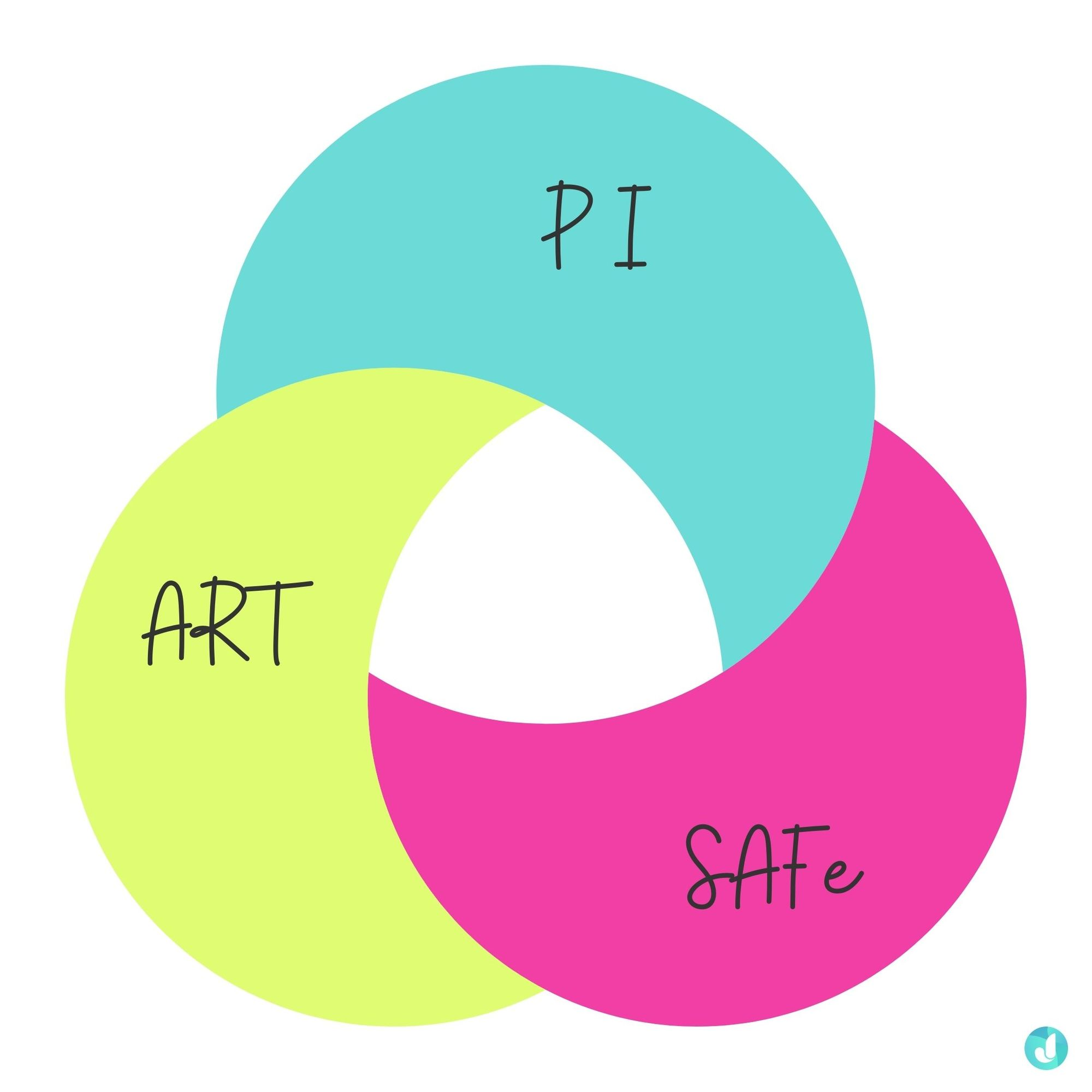 PI planning terms you should know